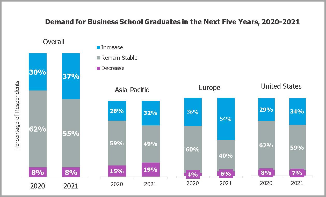 Increasing demands for MBA graduates