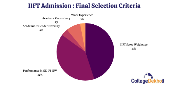 Everything You Need to Know About IIFT Exam 2022