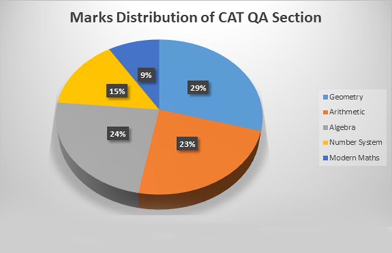 Mark Distribution of QA
