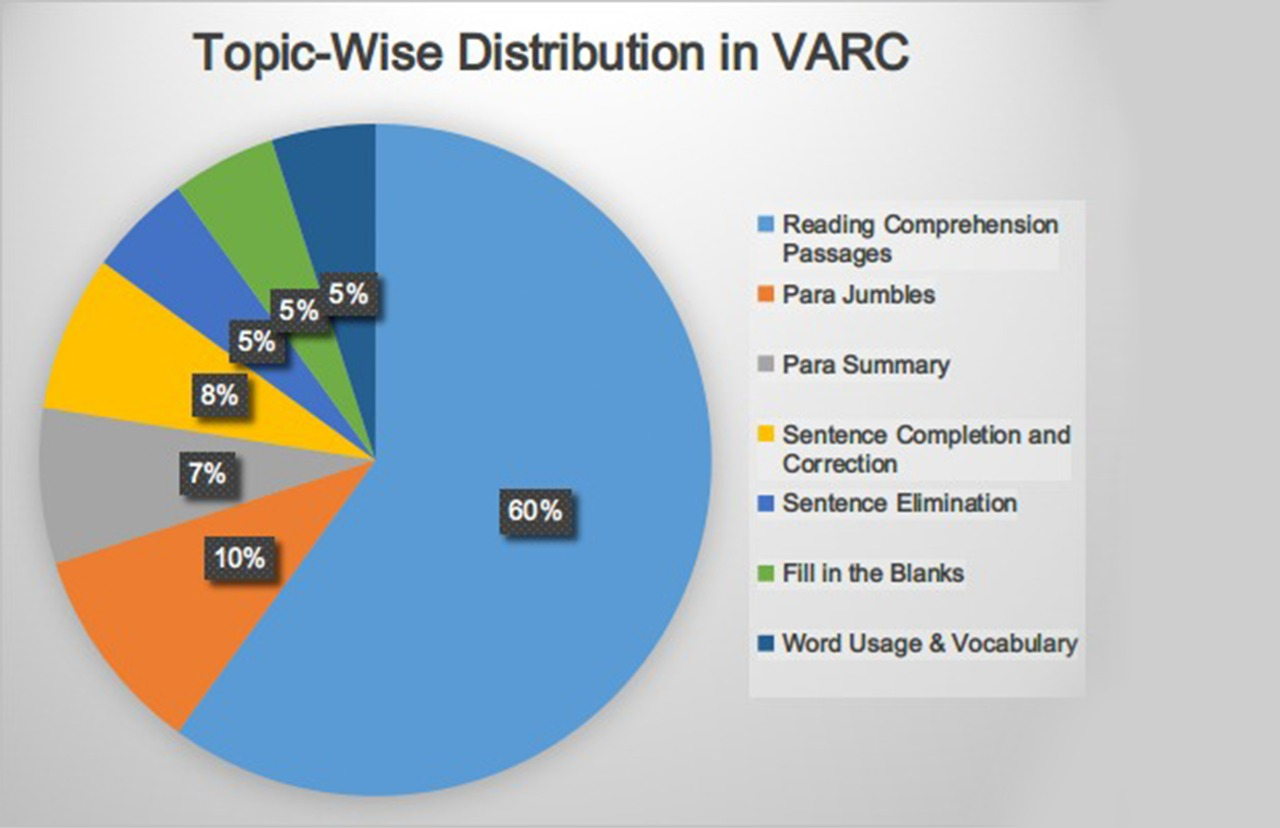 Topic wise distribution of VARC